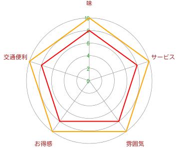 有喜屋【ゆうきや】1号(延安西路店)
