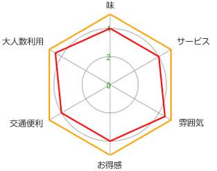 紋兵衛(宋園店)