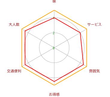 紋兵衛(虹橋店)