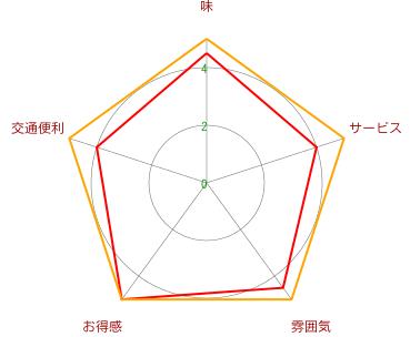 銀平(淮海路店)