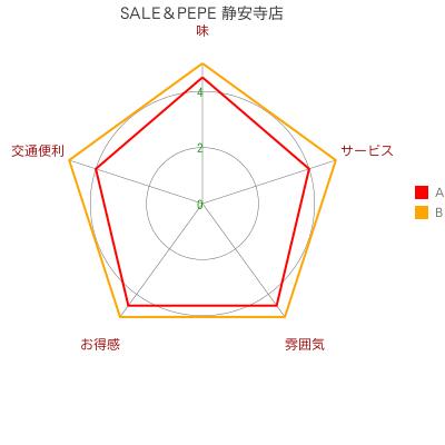 SALE&PEPE(静安寺店)