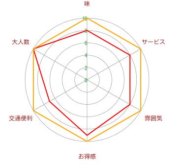 そば処 紋兵衛(虹梅店)