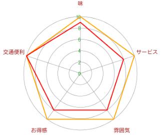 小大志【こたいし】3号(中山公園店)